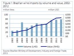estatísticas importações